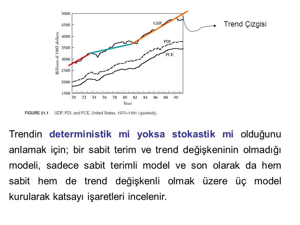 Trend Çizgisi