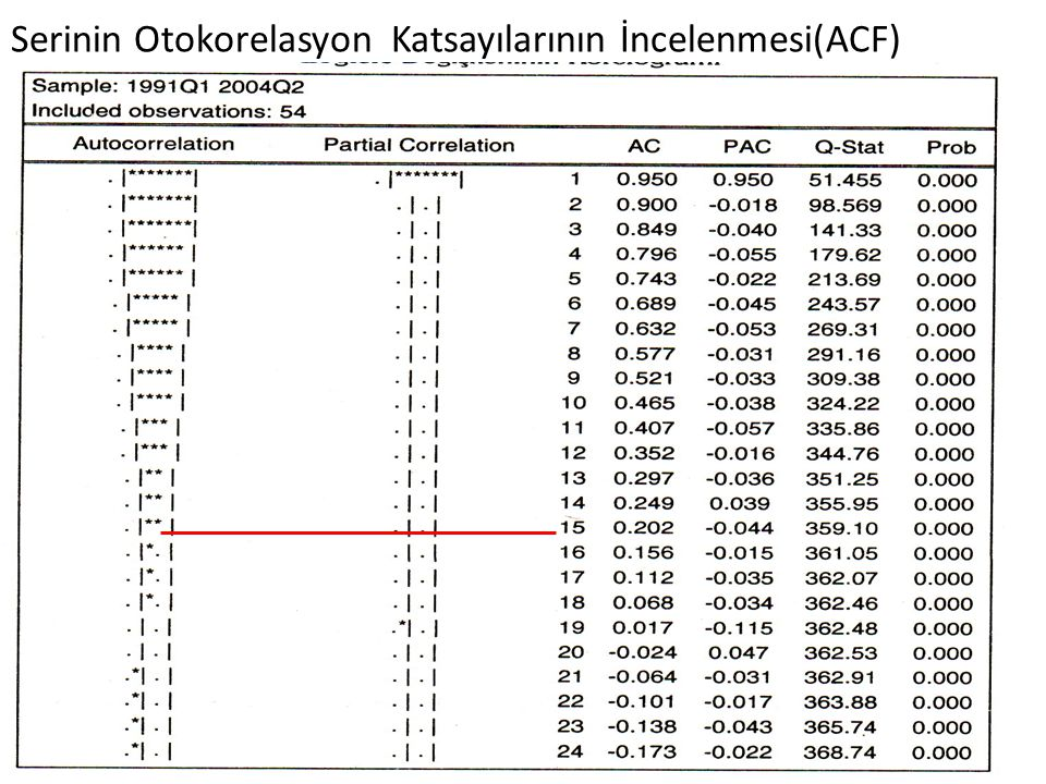 Serinin Otokorelasyon Katsayılarının İncelenmesi(ACF)
