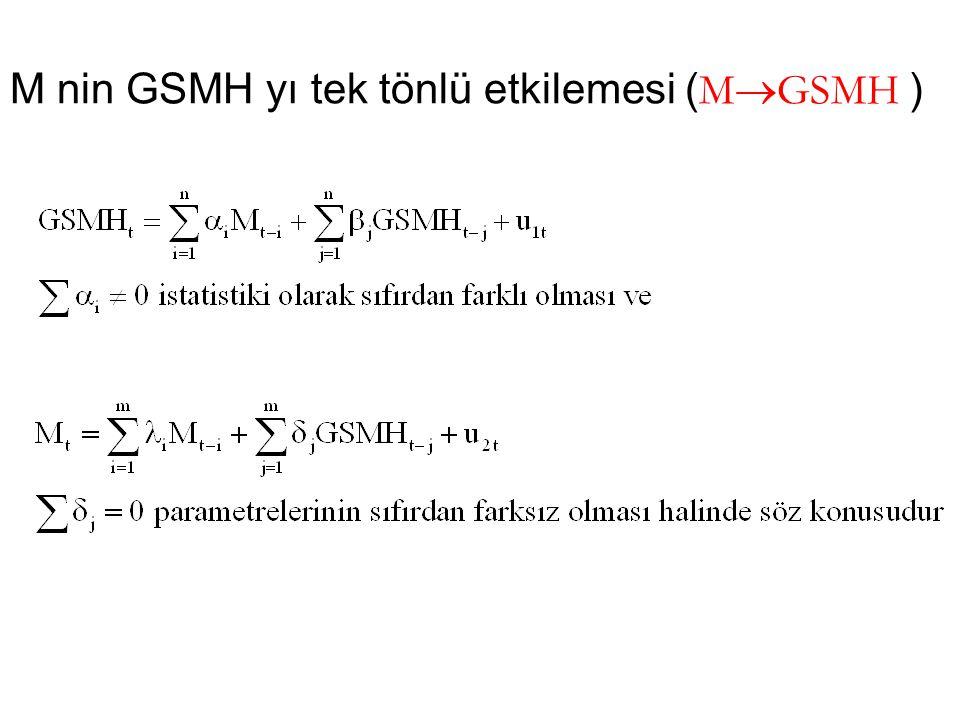 M nin GSMH yı tek tönlü etkilemesi (MGSMH )