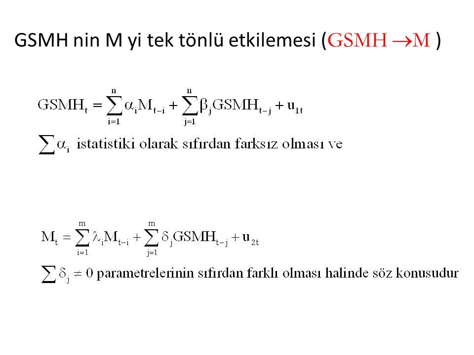 GSMH nin M yi tek tönlü etkilemesi (GSMH M )
