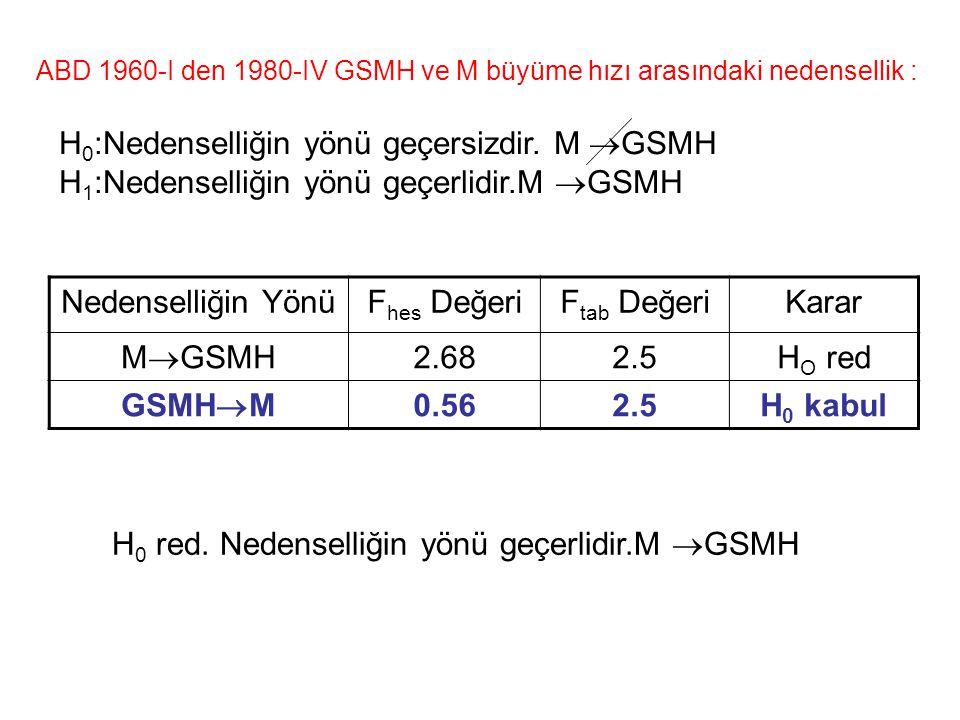 H0:Nedenselliğin yönü geçersizdir. M GSMH
