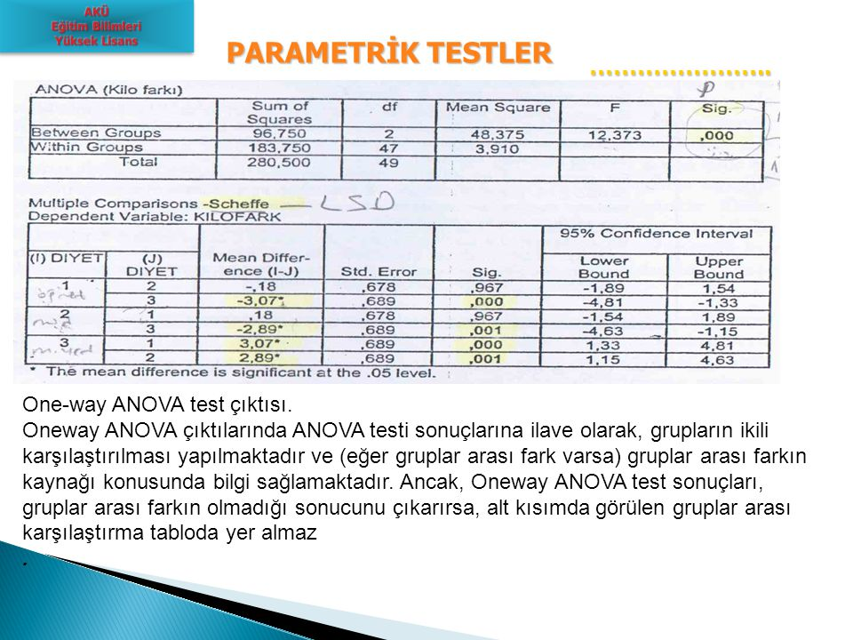 PARAMETRİK TESTLER ………………….. One-way ANOVA test çıktısı.