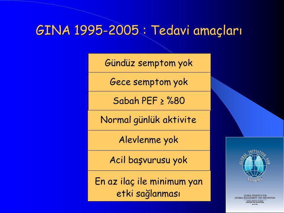 GINA 1995-2005 : Tedavi amaçları