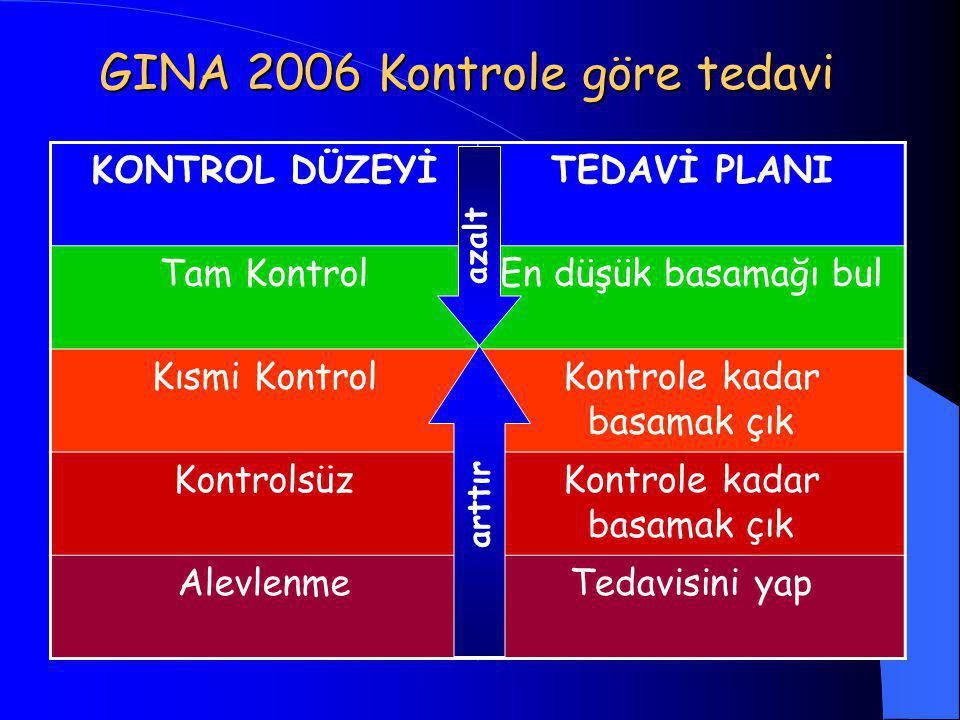 GINA 2006 Kontrole göre tedavi