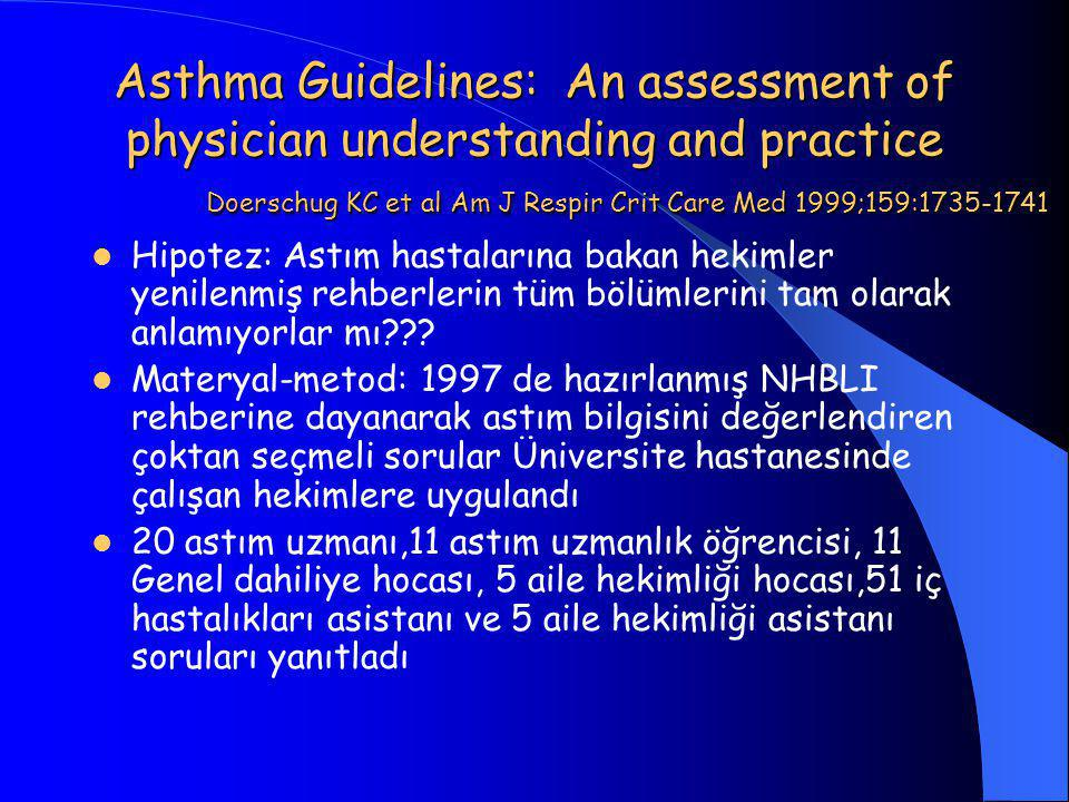 Asthma Guidelines: An assessment of physician understanding and practice Doerschug KC et al Am J Respir Crit Care Med 1999;159:1735-1741