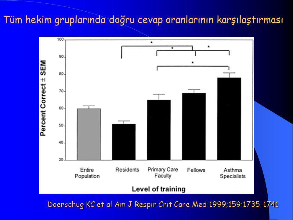Tüm hekim gruplarında doğru cevap oranlarının karşılaştırması