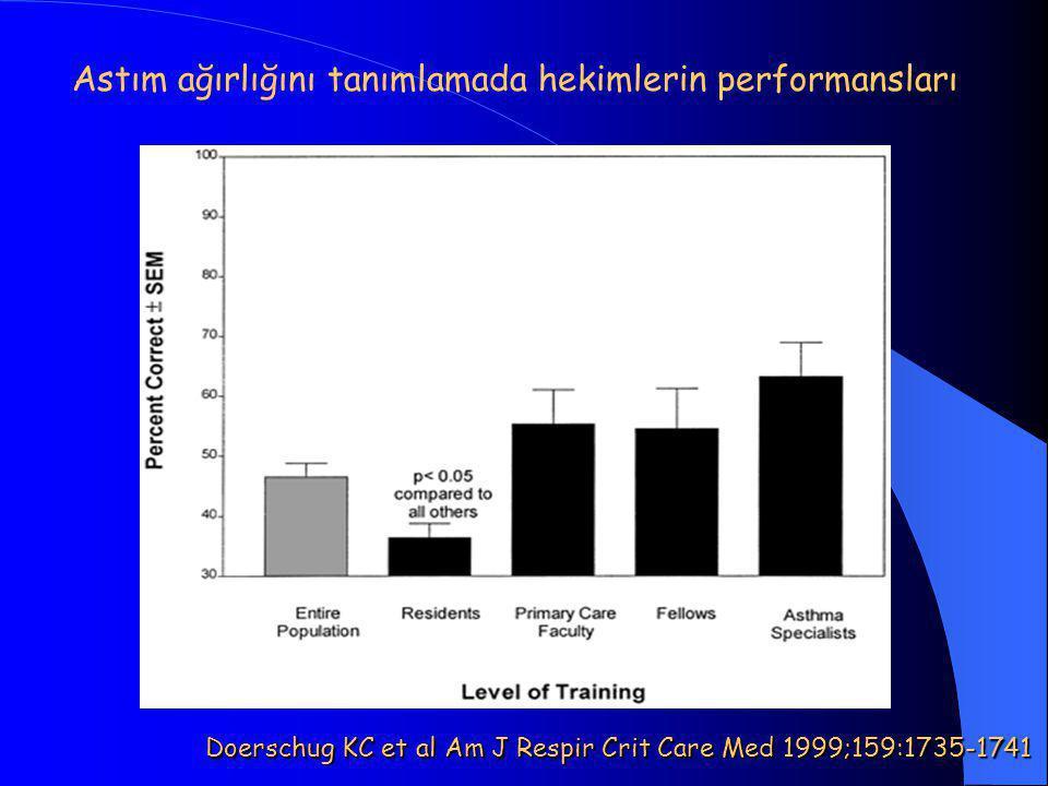 Astım ağırlığını tanımlamada hekimlerin performansları