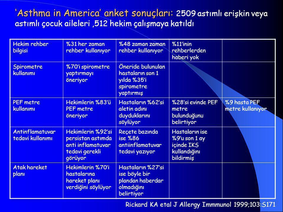'Asthma in America' anket sonuçları: 2509 astımlı erişkin veya astımlı çocuk aileleri ,512 hekim çalışmaya katıldı