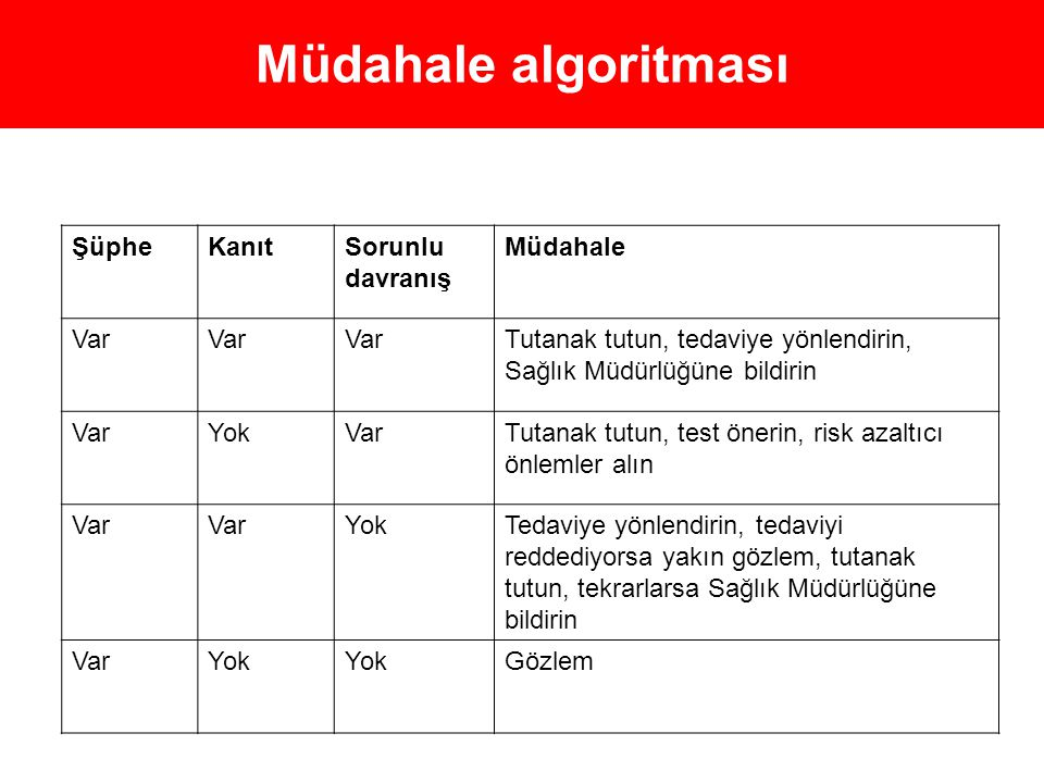 Müdahale algoritması Şüphe Kanıt Sorunlu davranış Müdahale Var