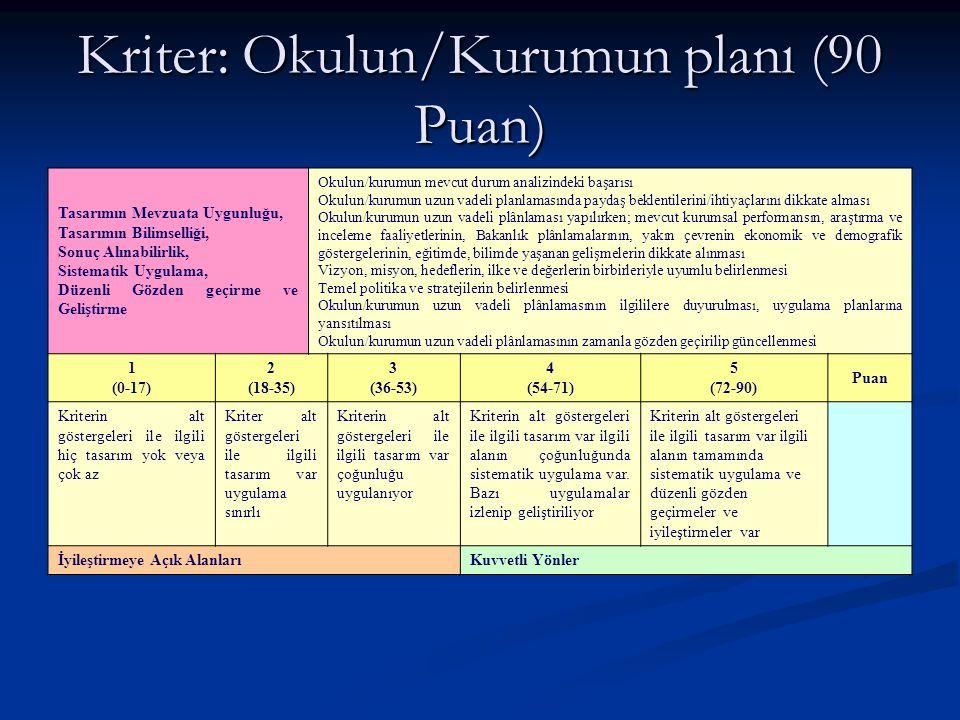 Kriter: Okulun/Kurumun planı (90 Puan)