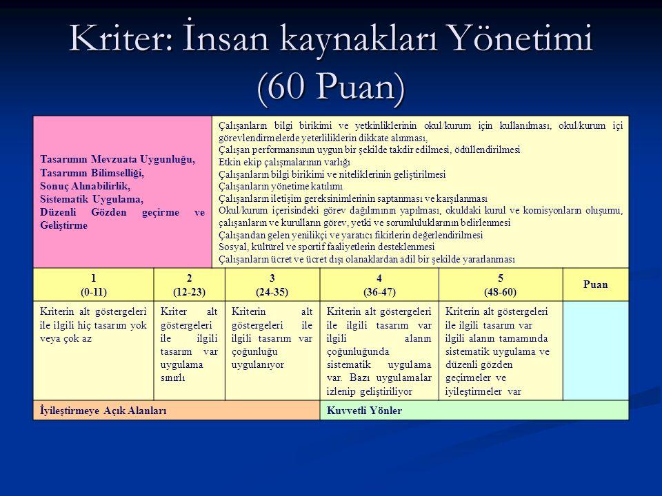 Kriter: İnsan kaynakları Yönetimi (60 Puan)