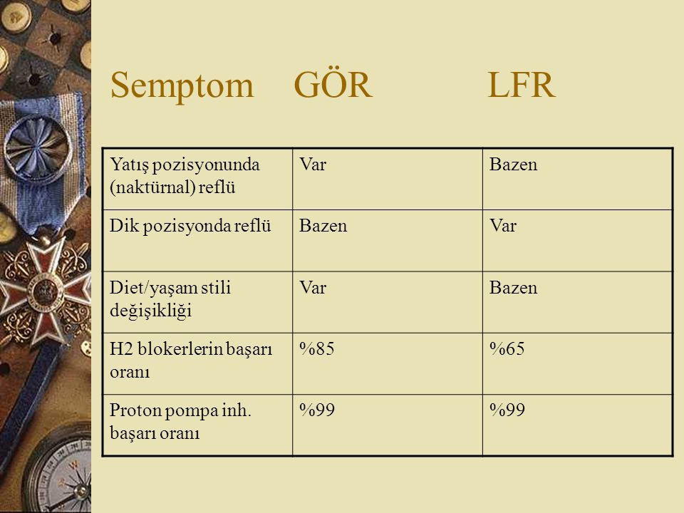 Semptom GÖR LFR Yatış pozisyonunda (naktürnal) reflü Var Bazen