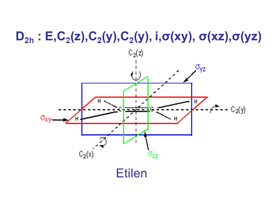 D2h : E,C2(z),C2(y),C2(y), i,σ(xy), σ(xz),σ(yz)