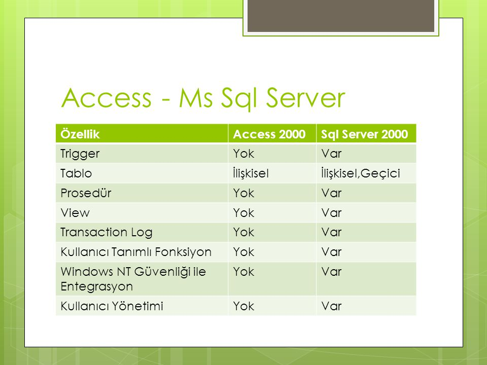 Access - Ms Sql Server Özellik Access 2000 Sql Server 2000 Trigger Yok