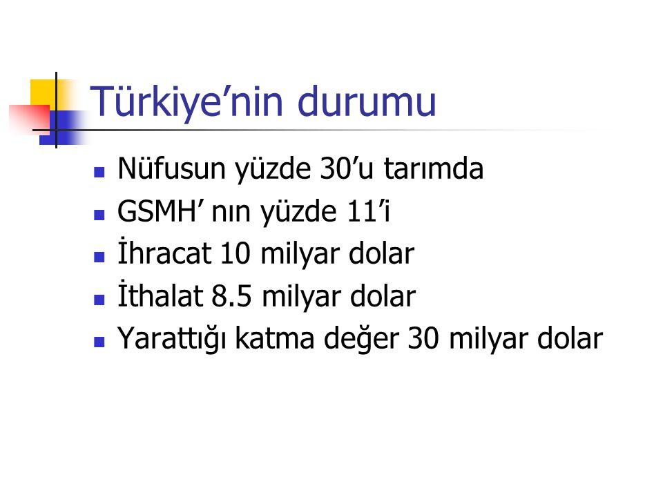 Türkiye'nin durumu Nüfusun yüzde 30'u tarımda GSMH' nın yüzde 11'i