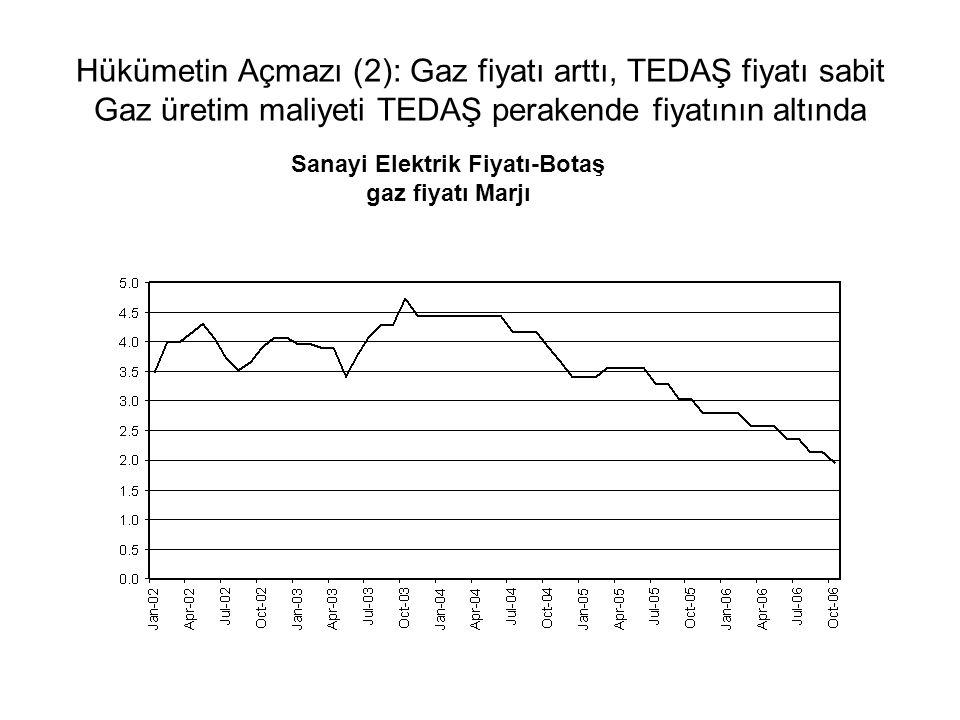 Sanayi Elektrik Fiyatı-Botaş gaz fiyatı Marjı