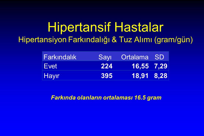 Hipertansif Hastalar Hipertansiyon Farkındalığı & Tuz Alımı (gram/gün)