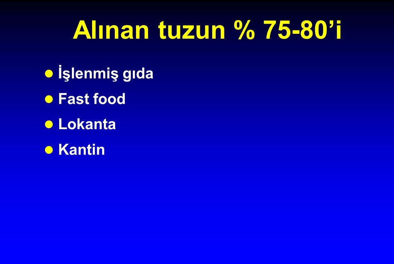 Alınan tuzun % 75-80'i İşlenmiş gıda Fast food Lokanta Kantin