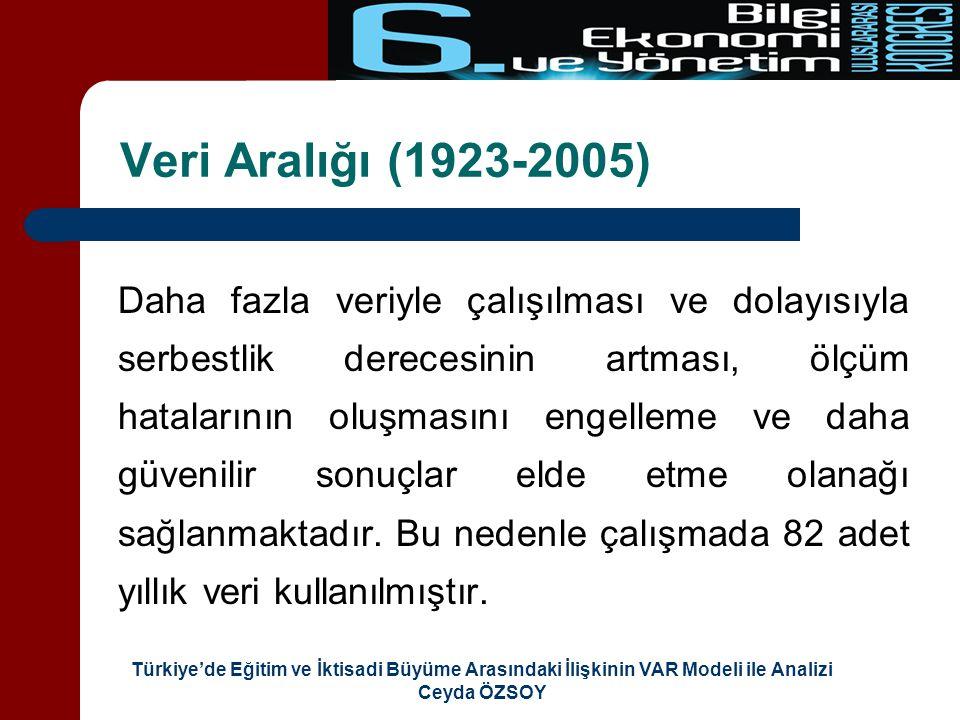 Veri Aralığı (1923-2005)