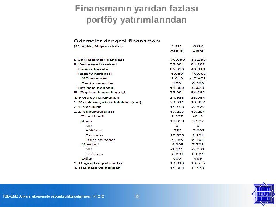 Finansmanın yarıdan fazlası portföy yatırımlarından