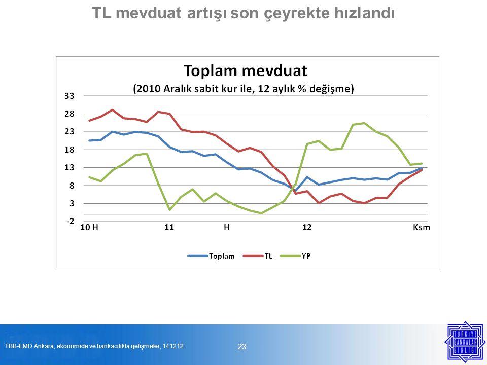 TL mevduat artışı son çeyrekte hızlandı