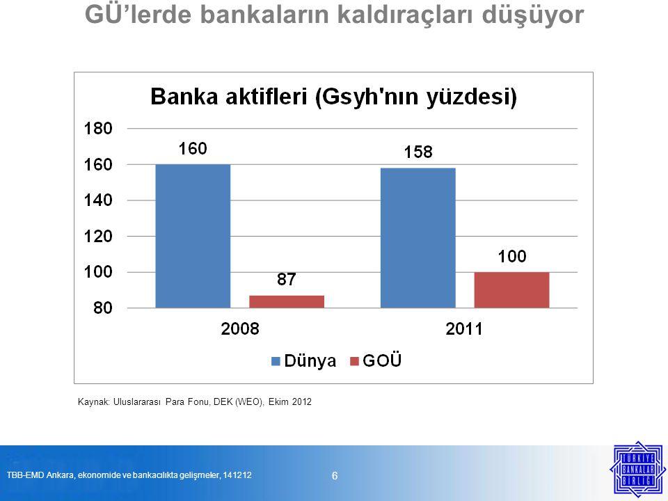 GÜ'lerde bankaların kaldıraçları düşüyor