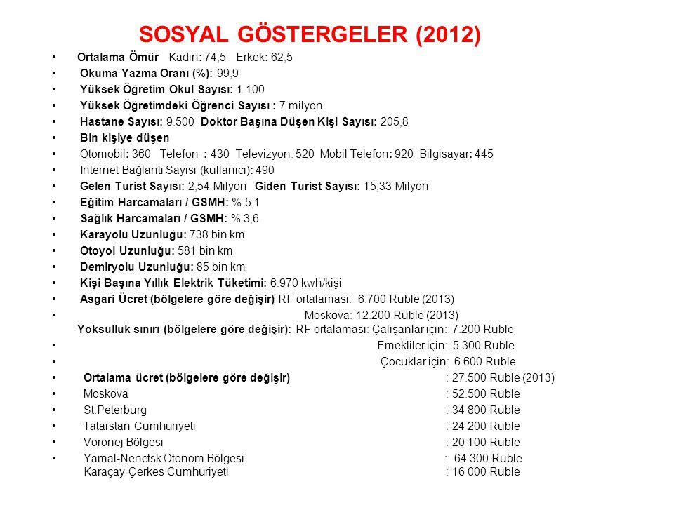 SOSYAL GÖSTERGELER (2012) Ortalama Ömür Kadın: 74,5 Erkek: 62,5