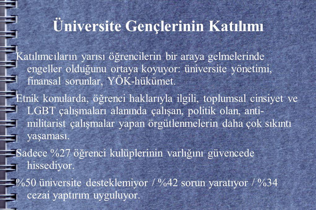 Üniversite Gençlerinin Katılımı