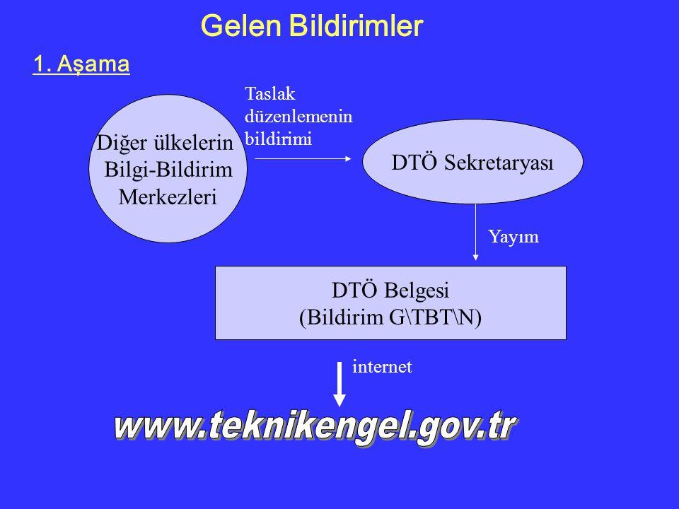 Gelen Bildirimler www.teknikengel.gov.tr 1. Aşama Diğer ülkelerin