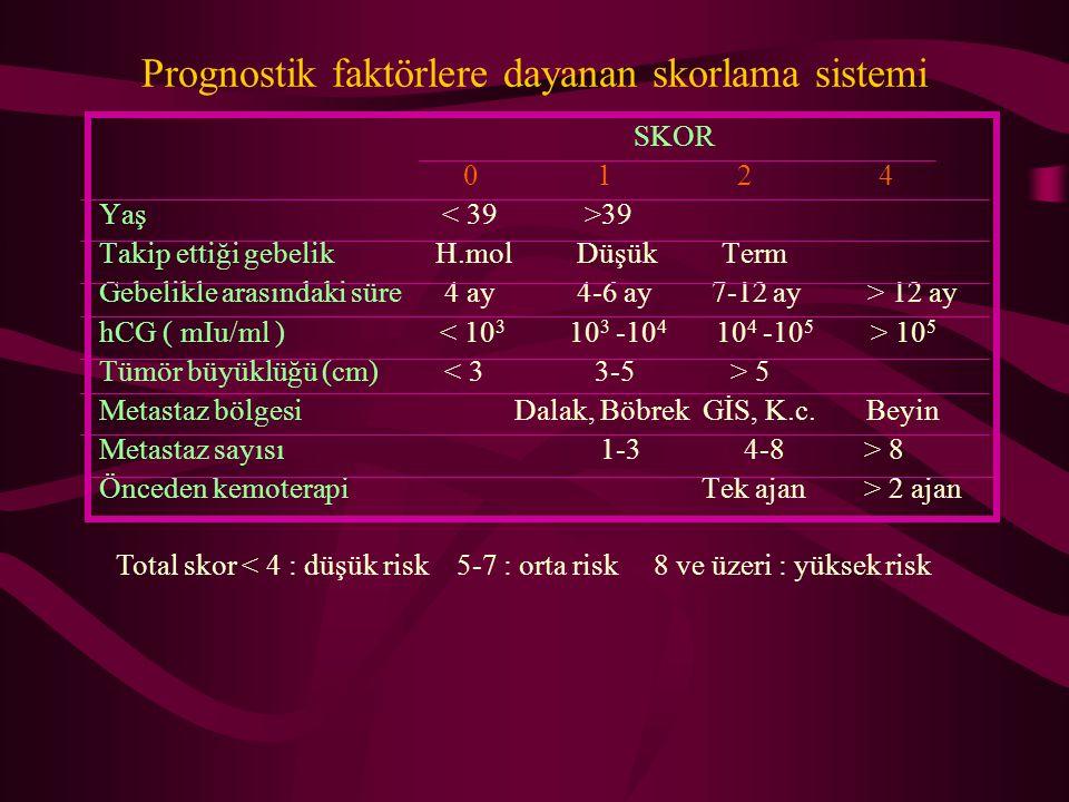 Prognostik faktörlere dayanan skorlama sistemi