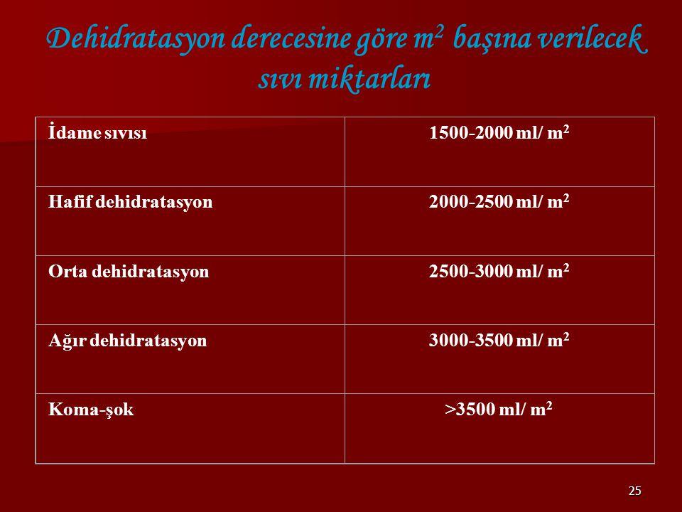 Dehidratasyon derecesine göre m2 başına verilecek sıvı miktarları