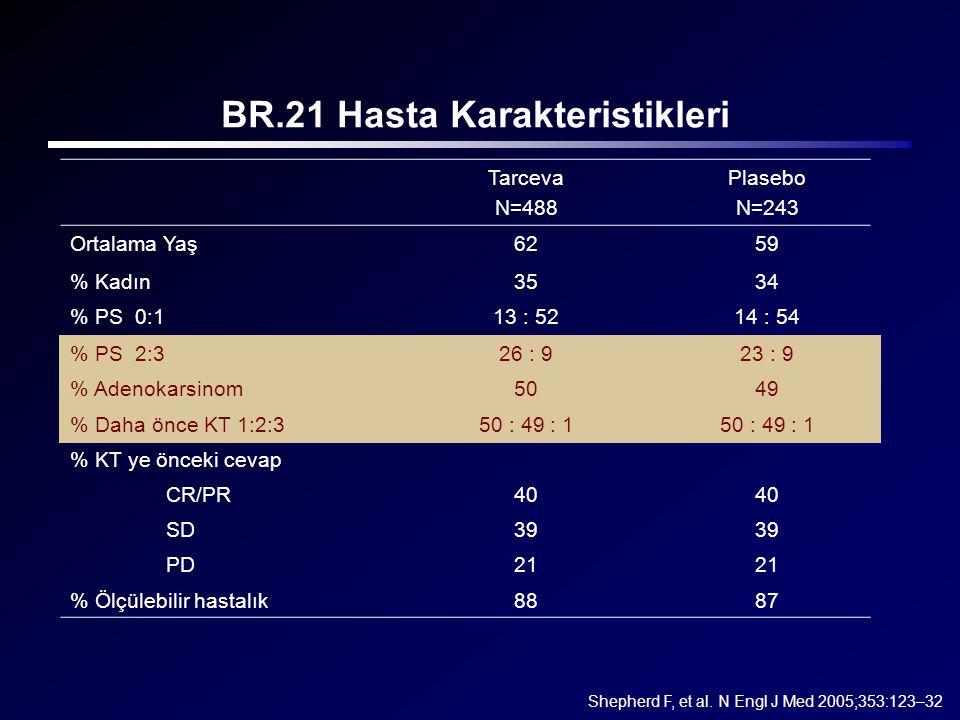BR.21 Hasta Karakteristikleri