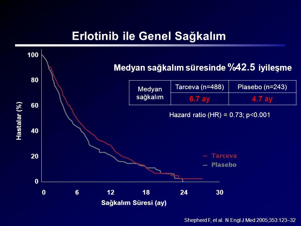 Erlotinib ile Genel Sağkalım