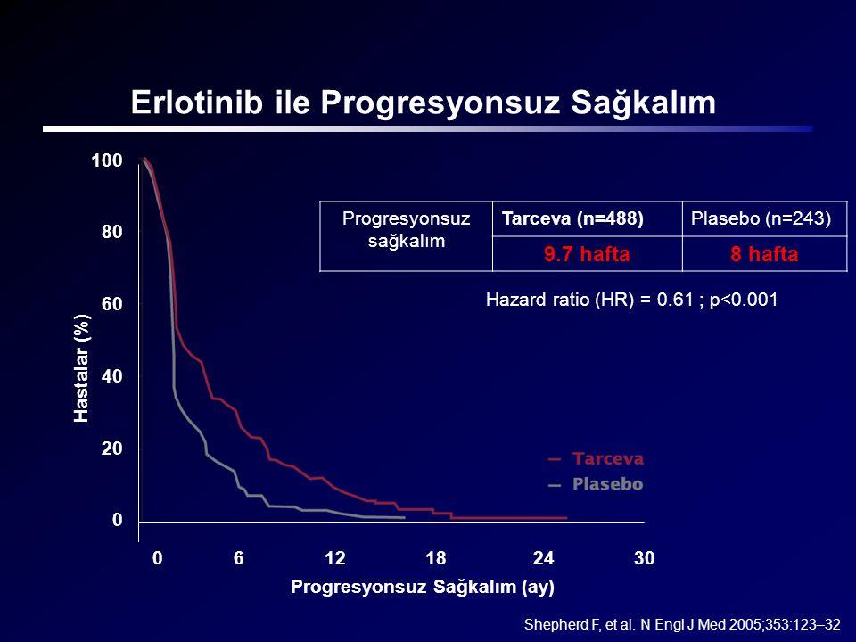 Erlotinib ile Progresyonsuz Sağkalım