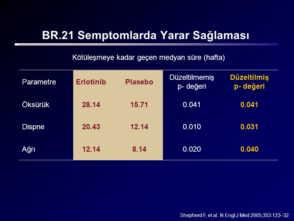 BR.21 Semptomlarda Yarar Sağlaması