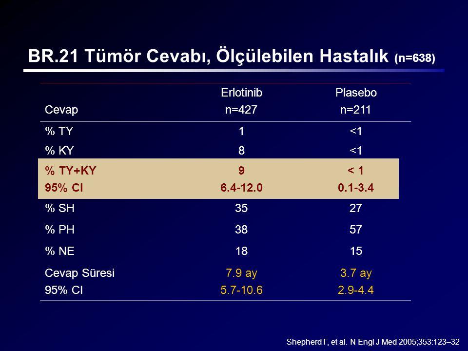 BR.21 Tümör Cevabı, Ölçülebilen Hastalık (n=638)