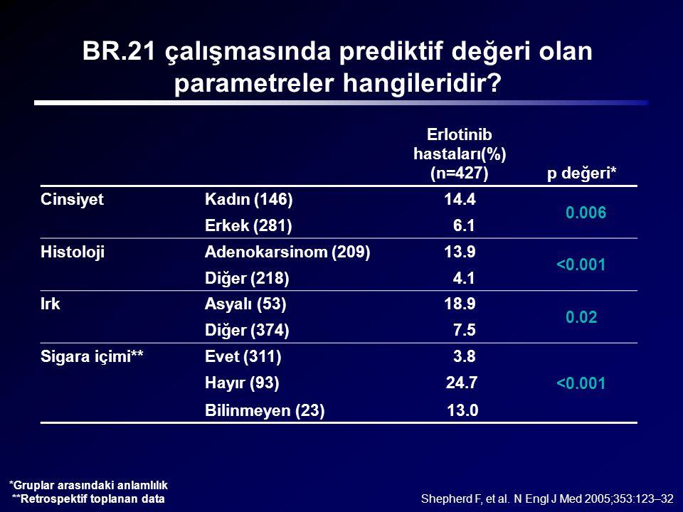 BR.21 çalışmasında prediktif değeri olan parametreler hangileridir