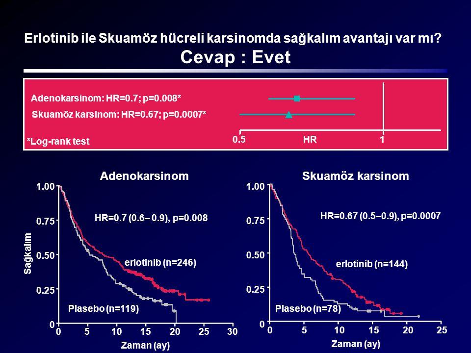 Erlotinib ile Skuamöz hücreli karsinomda sağkalım avantajı var mı