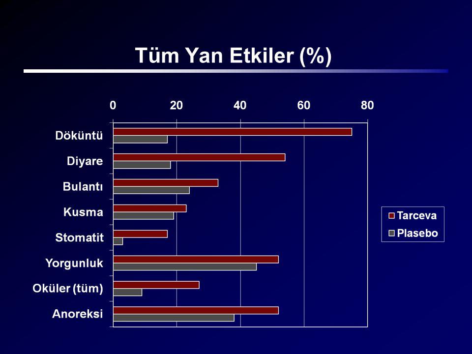 Tüm Yan Etkiler (%)