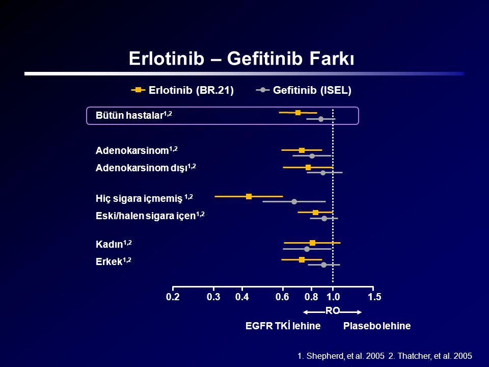 Erlotinib – Gefitinib Farkı