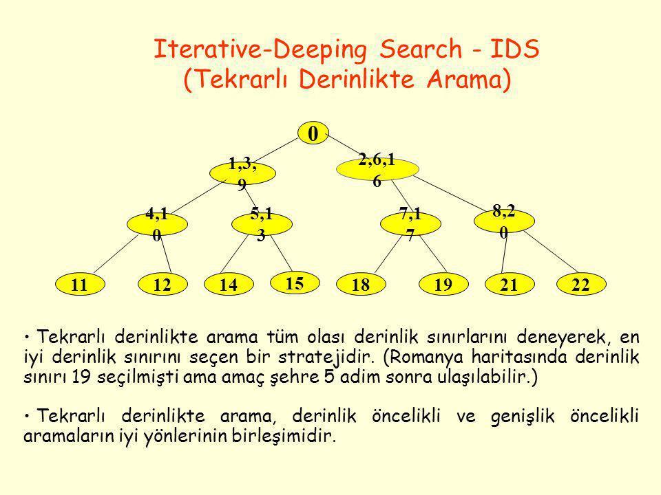 Iterative-Deeping Search - IDS (Tekrarlı Derinlikte Arama)
