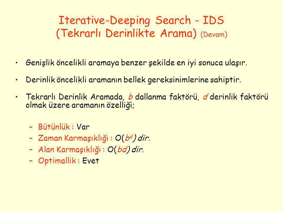 Iterative-Deeping Search - IDS (Tekrarlı Derinlikte Arama) (Devam)