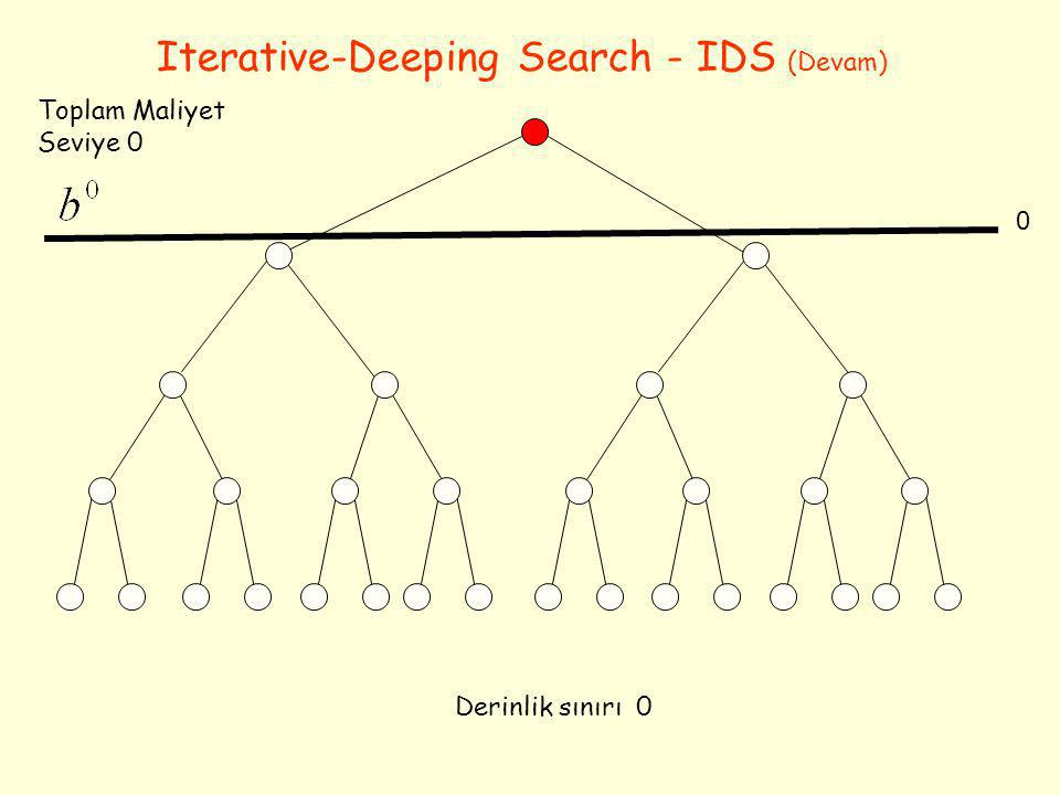 Iterative-Deeping Search - IDS (Devam)