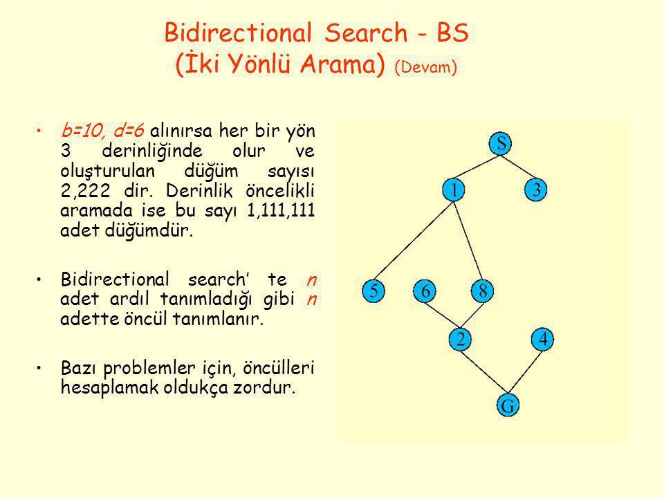 Bidirectional Search - BS (İki Yönlü Arama) (Devam)