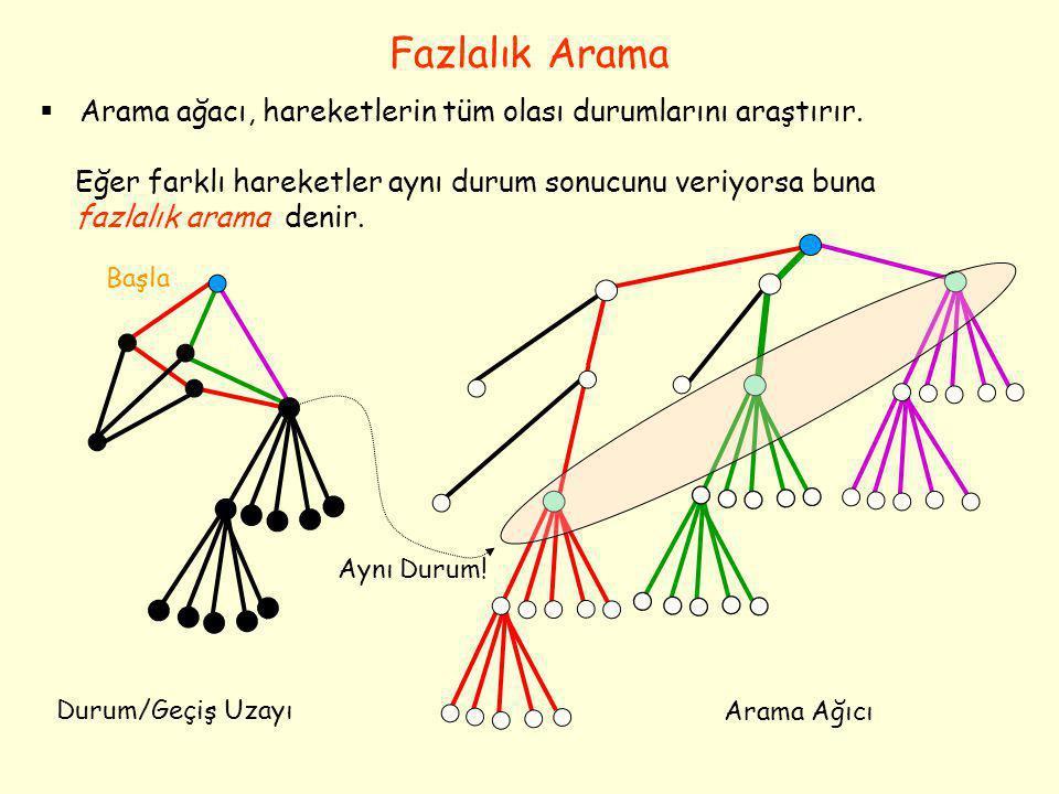 Fazlalık Arama Arama ağacı, hareketlerin tüm olası durumlarını araştırır. Eğer farklı hareketler aynı durum sonucunu veriyorsa buna.