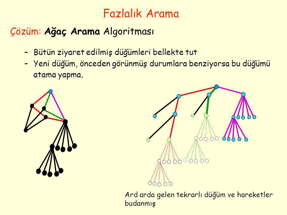 Fazlalık Arama Çözüm: Ağaç Arama Algoritması