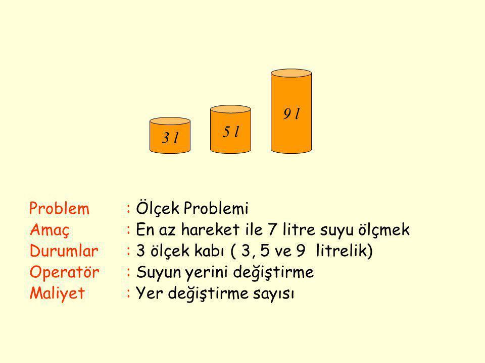 3 l 5 l. 9 l. Problem : Ölçek Problemi. Amaç : En az hareket ile 7 litre suyu ölçmek. Durumlar : 3 ölçek kabı ( 3, 5 ve 9 litrelik)