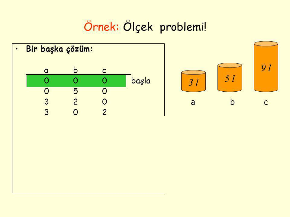 Örnek: Ölçek problemi! 9 l 5 l 3 l Bir başka çözüm: a b c 0 0 0 başla