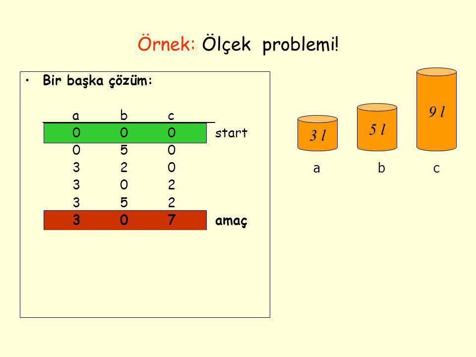 Örnek: Ölçek problemi! 9 l 5 l 3 l Bir başka çözüm: a b c 0 0 0 start