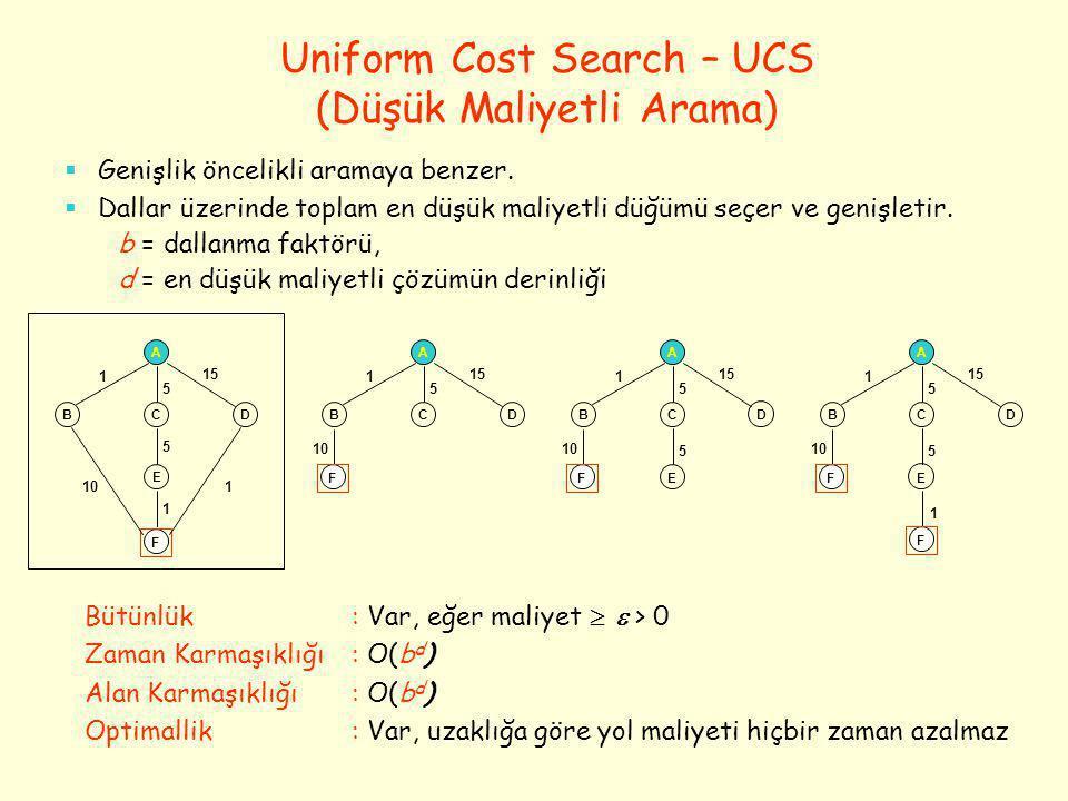 Uniform Cost Search – UCS (Düşük Maliyetli Arama)
